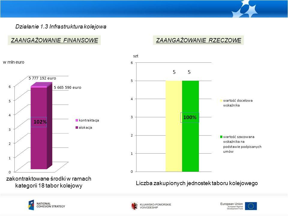 Działanie 1.3 Infrastruktura kolejowa zakontraktowane środki w ramach kategorii 18 tabor kolejowy ZAANGAŻOWANIE FINANSOWEZAANGAŻOWANIE RZECZOWE Liczba zakupionych jednostek taboru kolejowego w mln euro szt 100% 5 665 590 euro 5 777 192 euro 102%