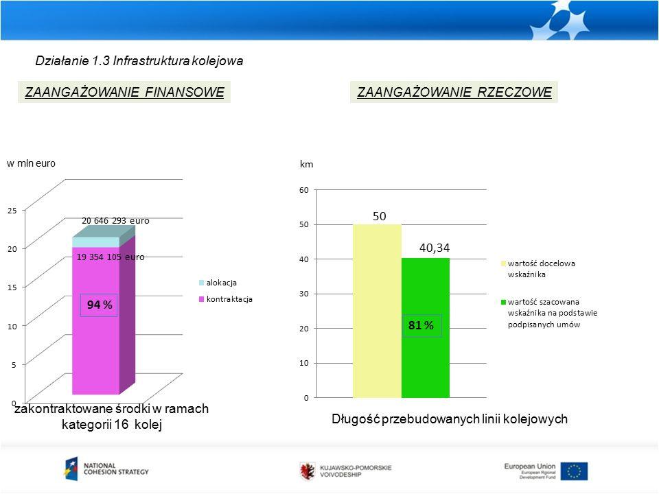 Działanie 1.3 Infrastruktura kolejowa zakontraktowane środki w ramach kategorii 16 kolej ZAANGAŻOWANIE FINANSOWEZAANGAŻOWANIE RZECZOWE Długość przebudowanych linii kolejowych w mln euro km 81 % 19 354 105 euro 20 646 293 euro 94 % 50 40,34