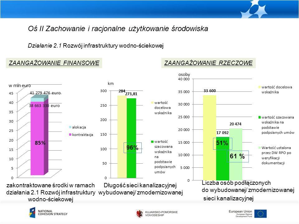 Oś II Zachowanie i racjonalne użytkowanie środowiska Działanie 2.1 Rozwój infrastruktury wodno-ściekowej zakontraktowane środki w ramach działania 2.1 Rozwój infrastruktury wodno-ściekowej ZAANGAŻOWANIE FINANSOWEZAANGAŻOWANIE RZECZOWE Długość sieci kanalizacyjnej wybudowanej/ zmodernizowanej km 96% Liczba osób podłączonych do wybudowanej/ zmodernizowanej sieci kanalizacyjnej osoby 41 279 476 euro 85% w mln euro