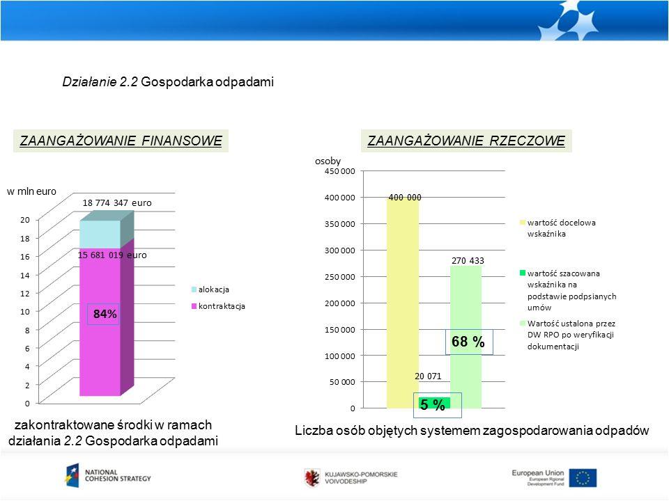Działanie 2.2 Gospodarka odpadami zakontraktowane środki w ramach działania 2.2 Gospodarka odpadami ZAANGAŻOWANIE FINANSOWEZAANGAŻOWANIE RZECZOWE Liczba osób objętych systemem zagospodarowania odpadów osoby 18 774 347 euro w mln euro 15 681 019 euro 84% 5 % 400 000 20 071 270 433 68 %
