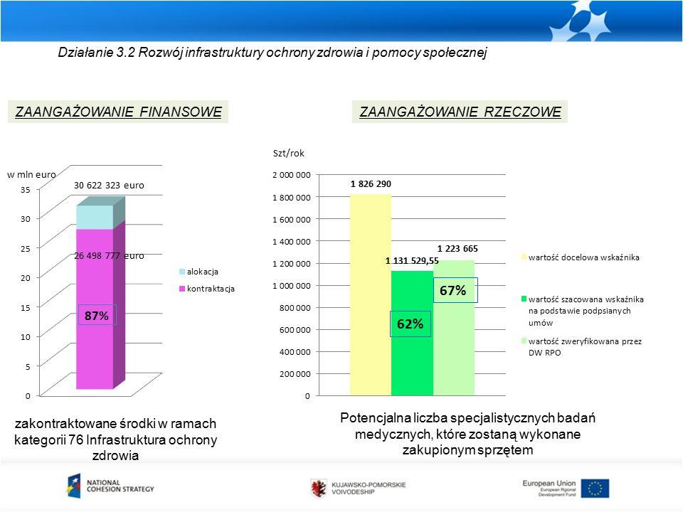 Działanie 3.2 Rozwój infrastruktury ochrony zdrowia i pomocy społecznej zakontraktowane środki w ramach kategorii 76 Infrastruktura ochrony zdrowia ZAANGAŻOWANIE FINANSOWEZAANGAŻOWANIE RZECZOWE Potencjalna liczba specjalistycznych badań medycznych, które zostaną wykonane zakupionym sprzętem w mln euro Szt/rok 87% 26 498 777 euro 30 622 323 euro