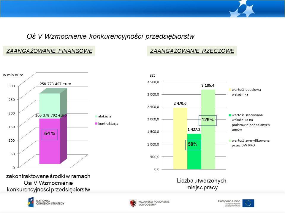 Oś V Wzmocnienie konkurencyjności przedsiębiorstw zakontraktowane środki w ramach Osi V Wzmocnienie konkurencyjności przedsiębiorstw ZAANGAŻOWANIE FINANSOWEZAANGAŻOWANIE RZECZOWE Liczba utworzonych miejsc pracy szt 258 773 407 euro w mln euro 64 % 166 378 702 euro