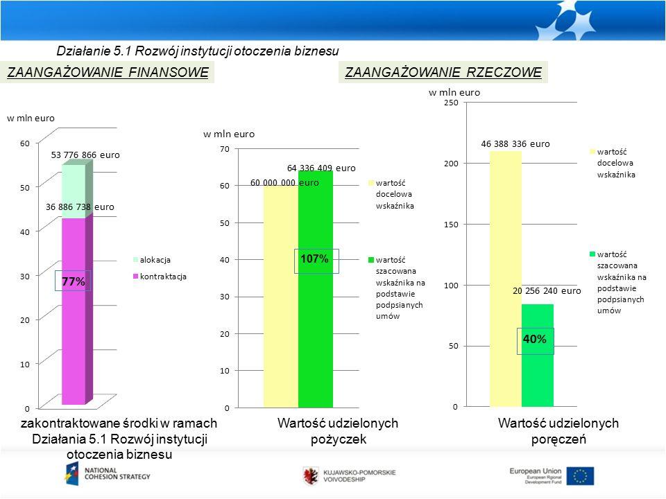 Działanie 5.1 Rozwój instytucji otoczenia biznesu zakontraktowane środki w ramach Działania 5.1 Rozwój instytucji otoczenia biznesu ZAANGAŻOWANIE FINANSOWEZAANGAŻOWANIE RZECZOWE Wartość udzielonych pożyczek w mln euro Wartość udzielonych poręczeń w mln euro 40% w mln euro 53 776 866 euro 36 886 738 euro 77% 46 388 336 euro 20 256 240 euro