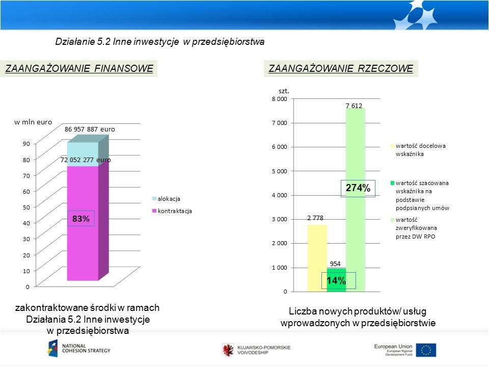 Działanie 5.2 Inne inwestycje w przedsiębiorstwa zakontraktowane środki w ramach Działania 5.2 Inne inwestycje w przedsiębiorstwa ZAANGAŻOWANIE FINANSOWEZAANGAŻOWANIE RZECZOWE w mln euro Liczba nowych produktów/ usług wprowadzonych w przedsiębiorstwie szt.