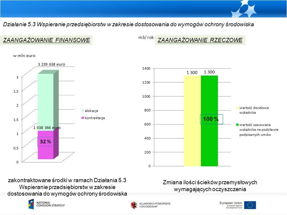 Działanie 5.3 Wspieranie przedsiębiorstw w zakresie dostosowania do wymogów ochrony środowiska zakontraktowane środki w ramach Działania 5.3 Wspieranie przedsiębiorstw w zakresie dostosowania do wymogów ochrony środowiska ZAANGAŻOWANIE FINANSOWEZAANGAŻOWANIE RZECZOWE w mln euro Zmiana ilości ścieków przemysłowych wymagających oczyszczenia m3/ rok 3 239 638 euro 1 038 366 euro 32 % 100 %