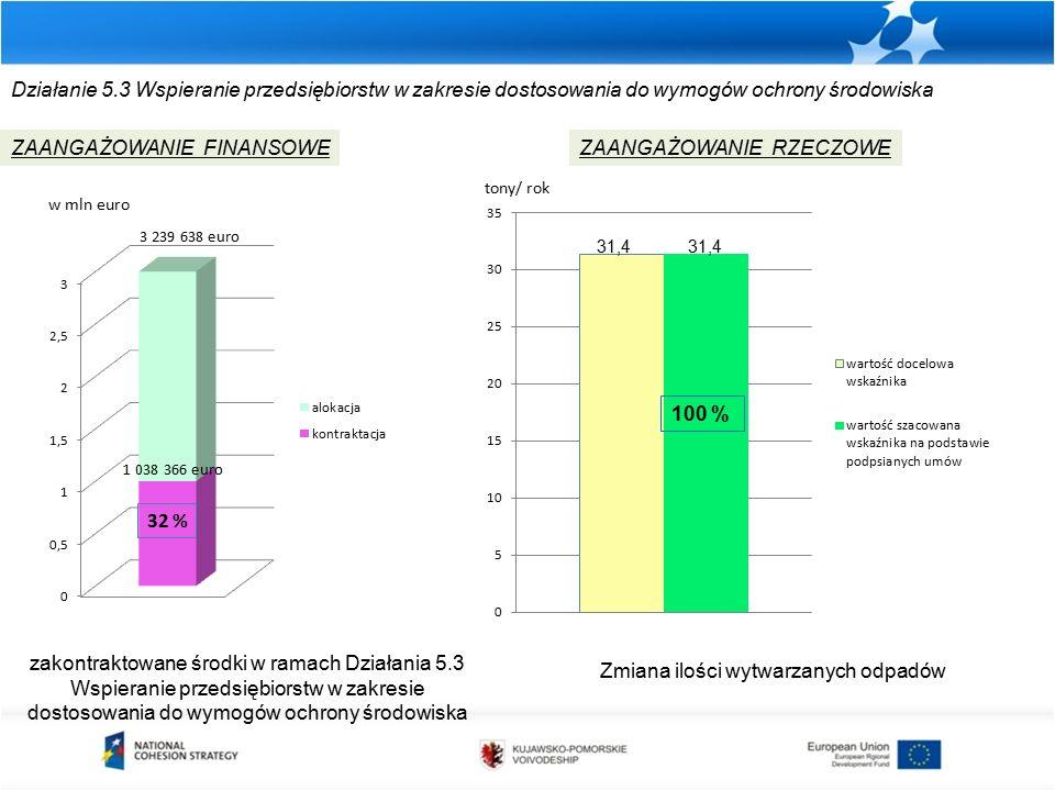 Działanie 5.3 Wspieranie przedsiębiorstw w zakresie dostosowania do wymogów ochrony środowiska zakontraktowane środki w ramach Działania 5.3 Wspieranie przedsiębiorstw w zakresie dostosowania do wymogów ochrony środowiska ZAANGAŻOWANIE FINANSOWEZAANGAŻOWANIE RZECZOWE w mln euro Zmiana ilości wytwarzanych odpadów tony/ rok 3 239 638 euro 1 038 366 euro 32 % 100 % 31,4
