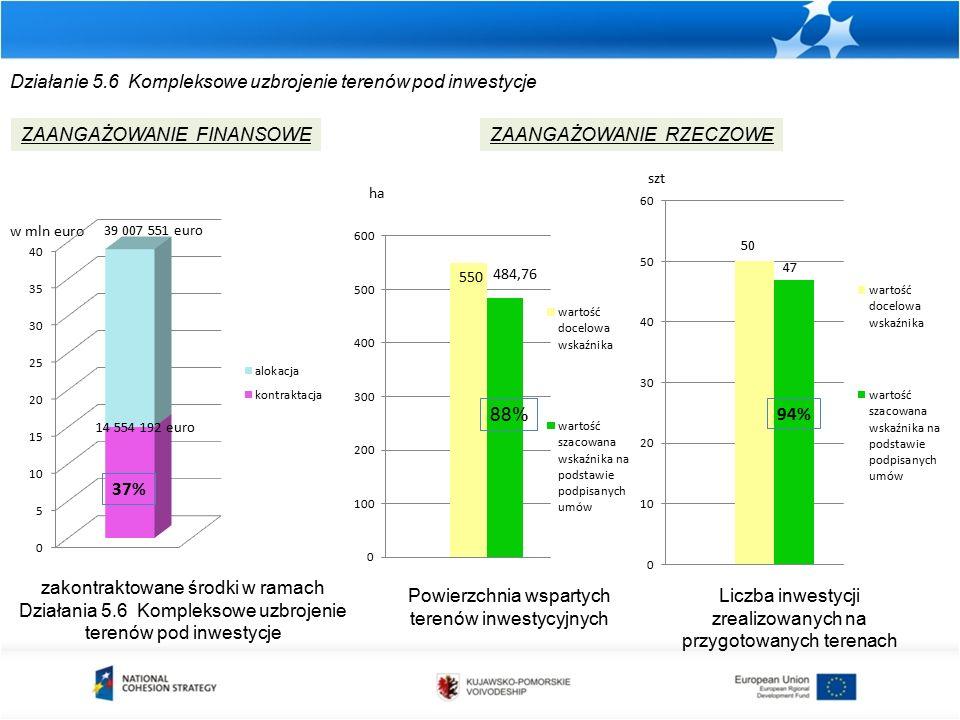 Działanie 5.6 Kompleksowe uzbrojenie terenów pod inwestycje zakontraktowane środki w ramach Działania 5.6 Kompleksowe uzbrojenie terenów pod inwestycje ZAANGAŻOWANIE FINANSOWEZAANGAŻOWANIE RZECZOWE w mln euro Powierzchnia wspartych terenów inwestycyjnych ha 88% Liczba inwestycji zrealizowanych na przygotowanych terenach szt 14 554 192 euro 39 007 551 euro 37%