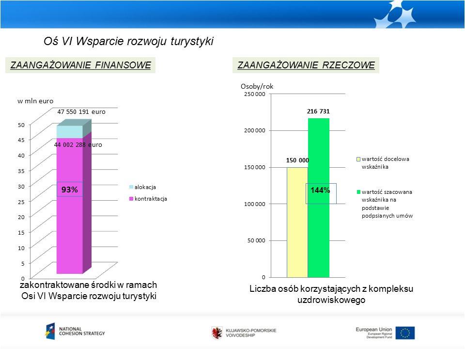 zakontraktowane środki w ramach Osi VI Wsparcie rozwoju turystyki ZAANGAŻOWANIE FINANSOWEZAANGAŻOWANIE RZECZOWE w mln euro Osoby/rok Liczba osób korzystających z kompleksu uzdrowiskowego Oś VI Wsparcie rozwoju turystyki 44 002 288 euro 47 550 191 euro 93%