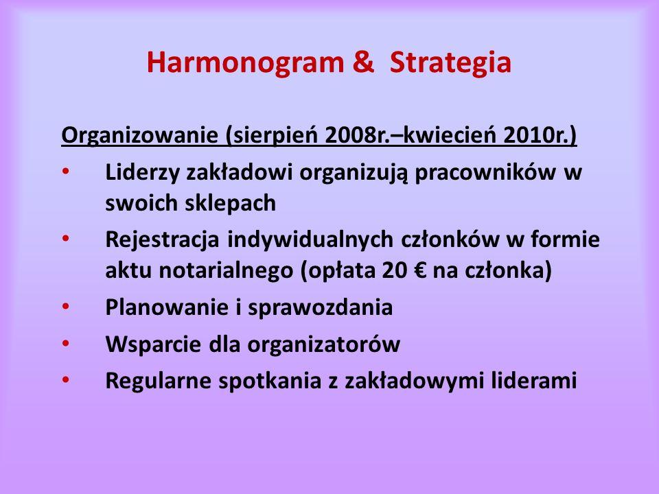 Harmonogram & Strategia Organizowanie (sierpień 2008r.–kwiecień 2010r.) Liderzy zakładowi organizują pracowników w swoich sklepach Rejestracja indywidualnych członków w formie aktu notarialnego (opłata 20 € na członka) Planowanie i sprawozdania Wsparcie dla organizatorów Regularne spotkania z zakładowymi liderami