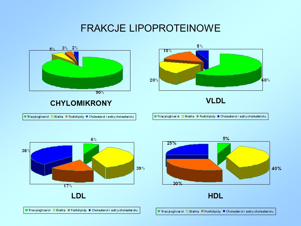 FRAKCJE LIPOPROTEINOWE CHYLOMIKRONY VLDL LDLHDL