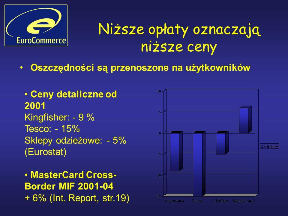 Niższe opłaty oznaczają niższe ceny Oszczędności są przenoszone na użytkowników Ceny detaliczne od 2001 Kingfisher: - 9 % Tesco: - 15% Sklepy odzieżowe: - 5% (Eurostat) MasterCard Cross- Border MIF 2001-04 + 6% (Int.