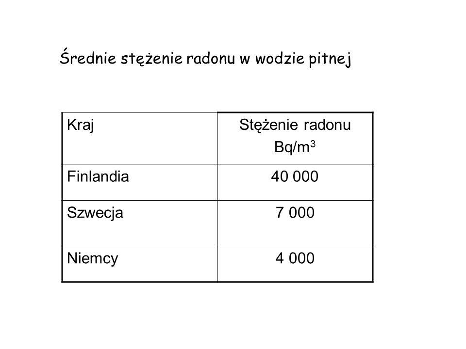 Średnie stężenie radonu w wodzie pitnej KrajStężenie radonu Bq/m 3 Finlandia40 000 Szwecja7 000 Niemcy4 000