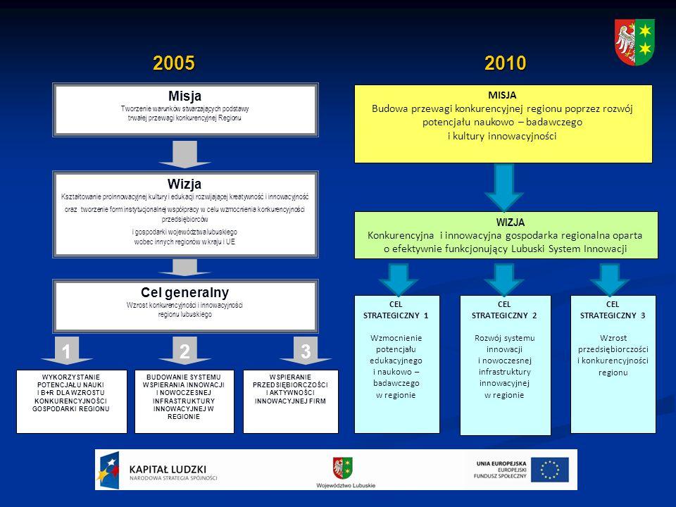 2005 2010 2005 2010 Misja Tworzenie warunków stwarzających podstawy trwałej przewagi konkurencyjnej Regionu Wizja Kształtowanie proinnowacyjnej kultury i edukacji rozwijającej kreatywność i innowacyjność oraz tworzenie form instytucjonalnej współpracy w celu wzmocnienia konkurencyjności przedsiębiorców i gospodarki województwa lubuskiego wobec innych regionów w kraju i UE Cel generalny Wzrost konkurencyjności i innowacyjności regionu lubuskiego 321 WYKORZYSTANIE POTENCJAŁU NAUKI I B+R DLA WZROSTU KONKURENCYJNOŚCI GOSPODARKI REGIONU BUDOWANIE SYSTEMU WSPIERANIA INNOWACJI I NOWOCZESNEJ INFRASTRUKTURY INNOWACYJNEJ W REGIONIE WSPIERANIE PRZEDSIĘBIORCZOŚCI I AKTYWNOŚCI INNOWACYJNEJ FIRM MISJA Budowa przewagi konkurencyjnej regionu poprzez rozwój potencjału naukowo – badawczego i kultury innowacyjności WIZJA Konkurencyjna i innowacyjna gospodarka regionalna oparta o efektywnie funkcjonujący Lubuski System Innowacji CEL STRATEGICZNY 1 Wzmocnienie potencjału edukacyjnego i naukowo – badawczego w regionie CEL STRATEGICZNY 2 Rozwój systemu innowacji i nowoczesnej infrastruktury innowacyjnej w regionie CEL STRATEGICZNY 3 Wzrost przedsiębiorczości i konkurencyjności regionu