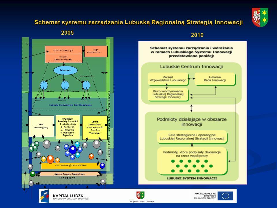 Schemat systemu zarządzania Lubuską Regionalną Strategią Innowacji I N T E R N E T Regionalne Instytucje i Instrumenty Finansowania Innowacji Agencja Rozwoju Regionalnego Centra Edukacyjno-Wdrożeniowe Park Technologiczny Centra Doskonałości, Przedsiębiorczości i Transferu Technologii KOMITET STERUJĄCY RADA PROGRAMOWA Lubuskie Centrum Innowacji Cel Generalny C 1C 1 C 2C 2 C 3C 3 Cele Strategiczne Cele Główne Cele Operacyjne Cele eracyjne Cele Główne Lubuska Innowacyjna Sieć Współpracy Inkubatory Przedsiębiorczości 1.