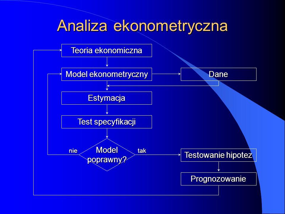 Analiza ekonometryczna Teoria ekonomiczna Model ekonometryczny Estymacja Test specyfikacji Dane Modelpoprawny.
