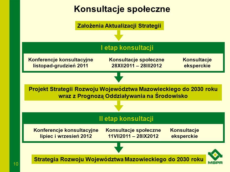 10 Konsultacje społeczne Założenia Aktualizacji Strategii I etap konsultacji II etap konsultacji Projekt Strategii Rozwoju Województwa Mazowieckiego d