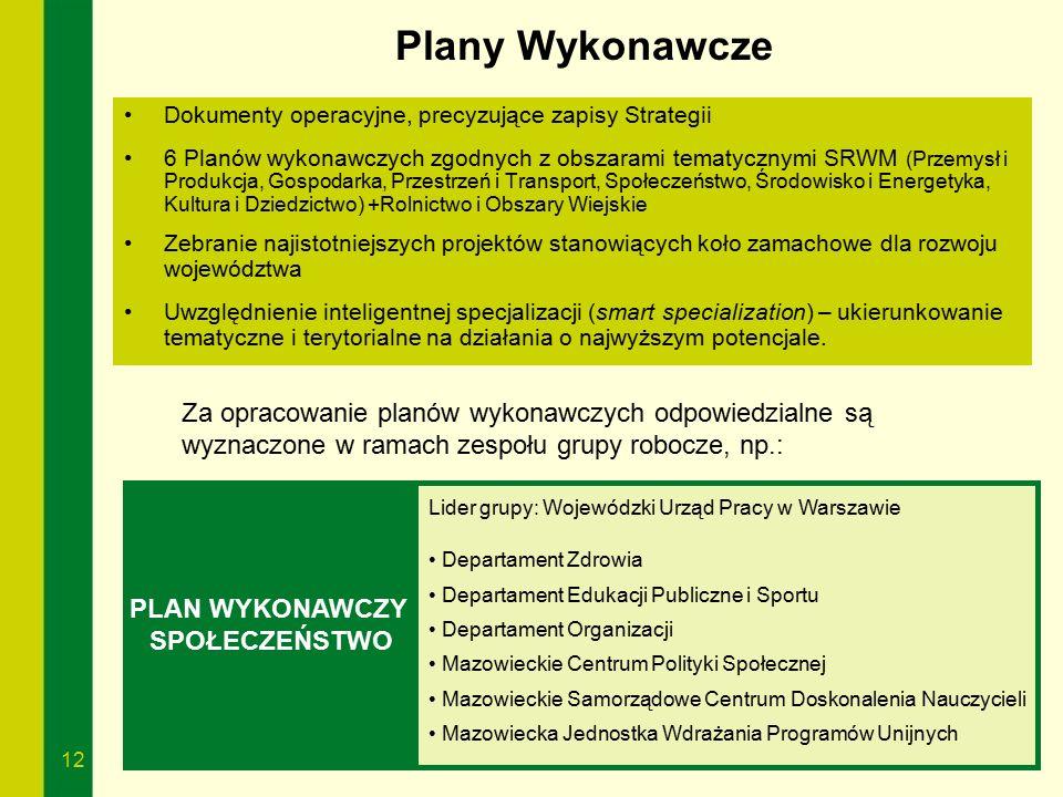 12 Plany Wykonawcze Dokumenty operacyjne, precyzujące zapisy Strategii 6 Planów wykonawczych zgodnych z obszarami tematycznymi SRWM (Przemysł i Produk