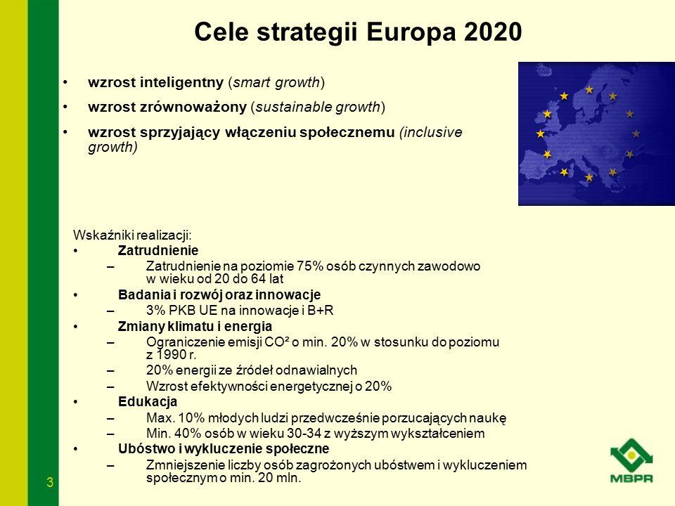 3 Cele strategii Europa 2020 Wskaźniki realizacji: Zatrudnienie –Zatrudnienie na poziomie 75% osób czynnych zawodowo w wieku od 20 do 64 lat Badania i
