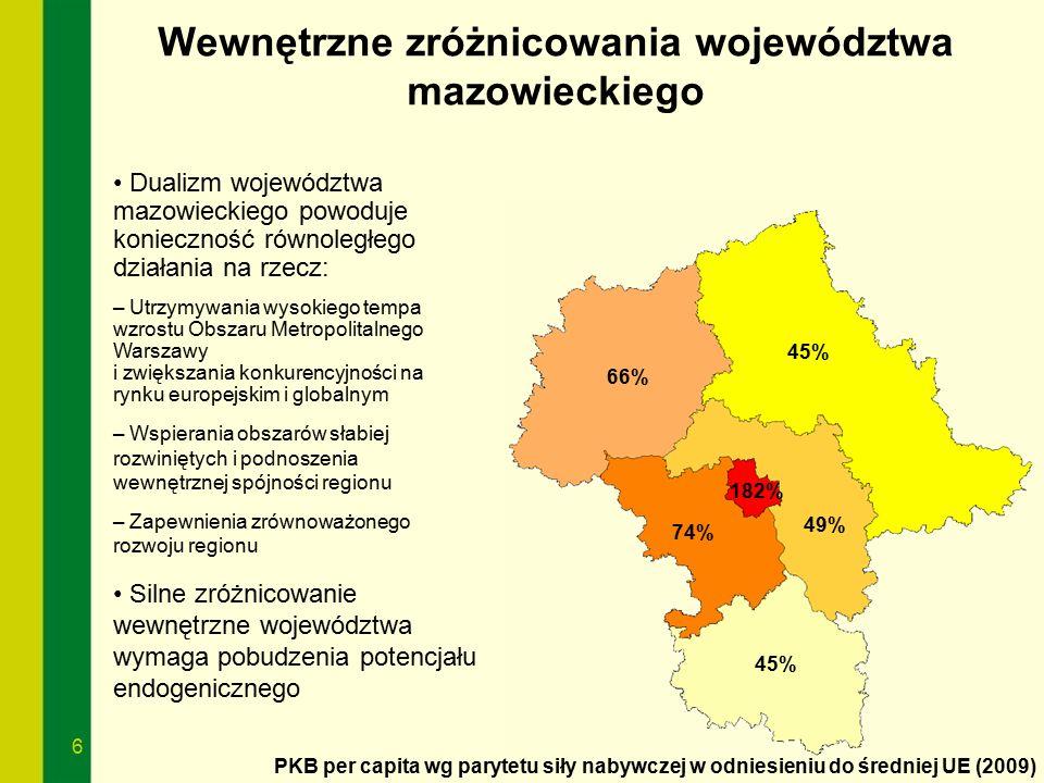 6 Wewnętrzne zróżnicowania województwa mazowieckiego Dualizm województwa mazowieckiego powoduje konieczność równoległego działania na rzecz: – Utrzymy