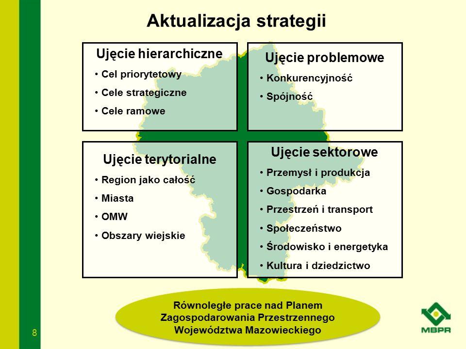 8 Aktualizacja strategii Ujęcie terytorialne Region jako całość Miasta OMW Obszary wiejskie Ujęcie problemowe Konkurencyjność Spójność Ujęcie sektorow