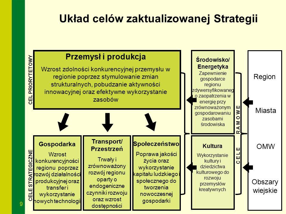 9 9 Układ celów zaktualizowanej Strategii Gospodarka Wzrost konkurencyjności regionu poprzez rozwój działalności produkcyjnej oraz transfer i wykorzys