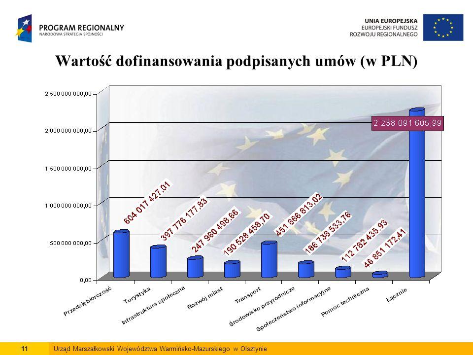 11Urząd Marszałkowski Województwa Warmińsko-Mazurskiego w Olsztynie Wartość dofinansowania podpisanych umów (w PLN)