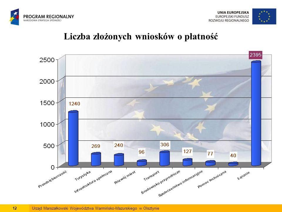 12Urząd Marszałkowski Województwa Warmińsko-Mazurskiego w Olsztynie Liczba złożonych wniosków o płatność