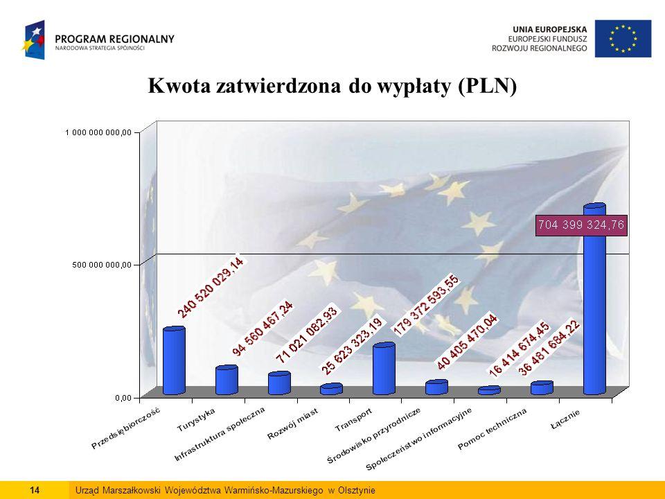 14Urząd Marszałkowski Województwa Warmińsko-Mazurskiego w Olsztynie Kwota zatwierdzona do wypłaty (PLN)