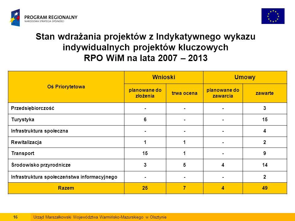16Urząd Marszałkowski Województwa Warmińsko-Mazurskiego w Olsztynie Stan wdrażania projektów z Indykatywnego wykazu indywidualnych projektów kluczowych RPO WiM na lata 2007 – 2013 Oś Priorytetowa WnioskiUmowy planowane do złożenia trwa ocena planowane do zawarcia zawarte Przedsiębiorczość---3 Turystyka6--15 Infrastruktura społeczna---4 Rewitalizacja11-2 Transport151-9 Środowisko przyrodnicze35414 Infrastruktura społeczeństwa informacyjnego---2 Razem257449