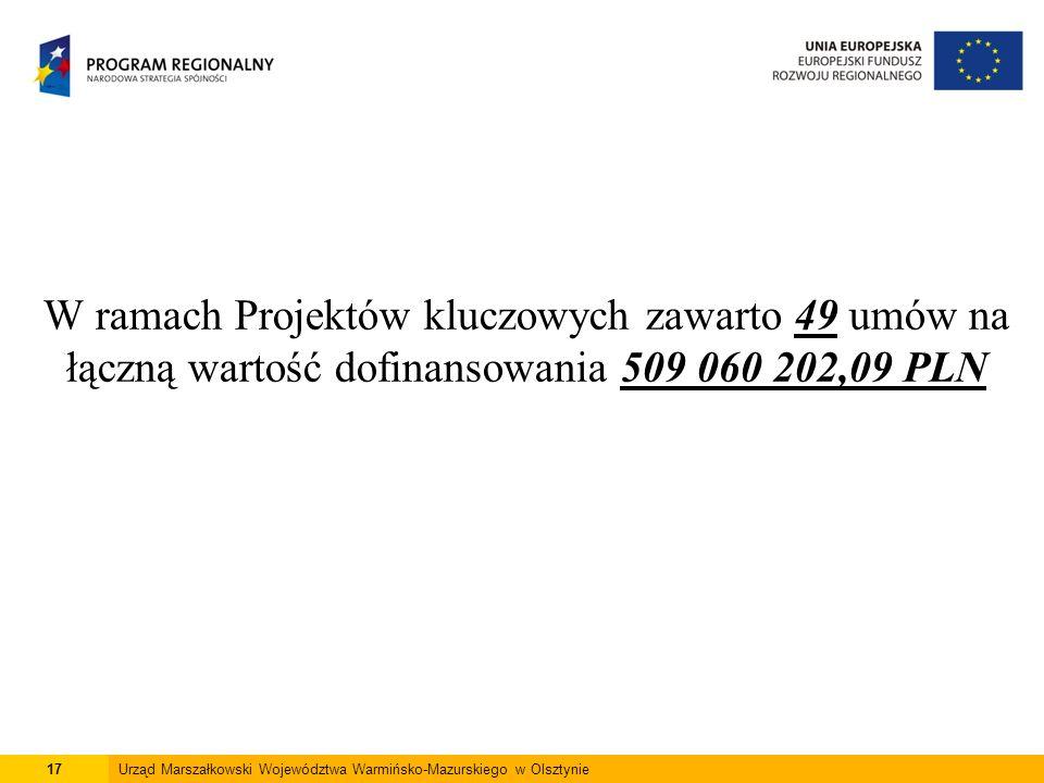 17Urząd Marszałkowski Województwa Warmińsko-Mazurskiego w Olsztynie W ramach Projektów kluczowych zawarto 49 umów na łączną wartość dofinansowania 509