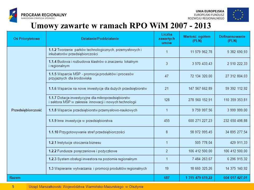 5Urząd Marszałkowski Województwa Warmińsko-Mazurskiego w Olsztynie Umowy zawarte w ramach RPO WiM 2007 - 2013 Oś PriorytetowaDziałanie/Poddziałanie Liczba zawartych umów Wartość ogółem (PLN) Dofinansowanie (PLN) Przedsiębiorczość 1.1.2 Tworzenie parków technologicznych, przemysłowych i inkubatorów przedsiębiorczości 111 579 962,785 382 690,93 1.1.4 Budowa i rozbudowa klastrów o znaczeniu lokalnym i regionalnym 33 570 433,432 510 222,33 1.1.5 Wsparcie MŚP - promocja produktów i procesów przyjaznych dla środowiska 4772 134 320,0027 312 804,03 1.1.6 Wsparcie na nowe inwestycje dla dużych przedsiębiorstw21147 567 662,8959 392 112,92 1.1.7 Dotacje inwestycyjne dla mikroprzedsiębiorstw i sektora MŚP w zakresie innowacji i nowych technologii 128278 560 152,91110 359 353,81 1.1.8 Wsparcie przedsiębiorstw przemysłowo-naukowych19 759 997,563 999 999,00 1.1.9 Inne inwestycje w przedsiębiorstwa455600 271 227,23232 650 498,88 1.1.10 Przygotowywanie stref przedsiębiorczości858 972 995,4534 895 277,54 1.2.1 Instytucje otoczenia biznesu1505 778,04429 911,33 1.2.2 Fundusze poręczeniowe i pożyczkowe2106 412 500,00 1.2.3 System obsługi inwestora na poziomie regionalnym17 484 263,676 296 915,32 1.3 Wspieranie wytwarzania i promocji produktów regionalnych1918 660 325,2614 375 140,92 Razem6871 315 479 619,22604 017 427,01