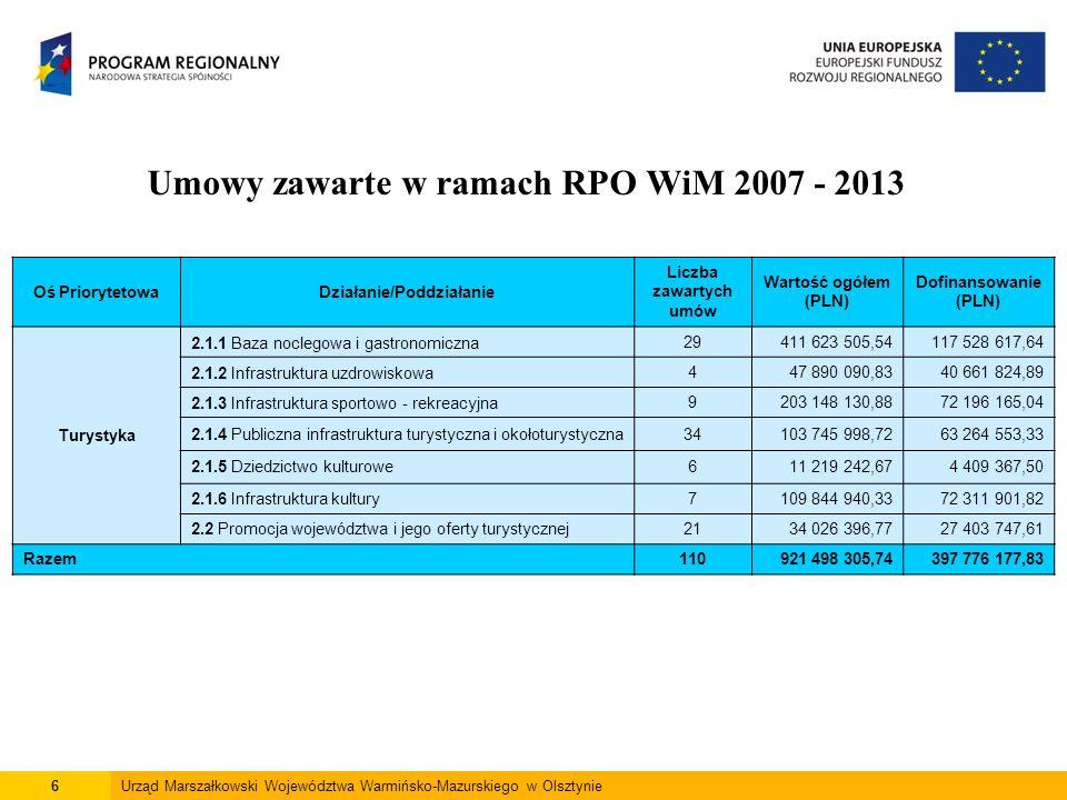 6Urząd Marszałkowski Województwa Warmińsko-Mazurskiego w Olsztynie Umowy zawarte w ramach RPO WiM 2007 - 2013 Oś PriorytetowaDziałanie/Poddziałanie Liczba zawartych umów Wartość ogółem (PLN) Dofinansowanie (PLN) Turystyka 2.1.1 Baza noclegowa i gastronomiczna29411 623 505,54117 528 617,64 2.1.2 Infrastruktura uzdrowiskowa447 890 090,8340 661 824,89 2.1.3 Infrastruktura sportowo - rekreacyjna9203 148 130,8872 196 165,04 2.1.4 Publiczna infrastruktura turystyczna i okołoturystyczna34103 745 998,7263 264 553,33 2.1.5 Dziedzictwo kulturowe611 219 242,674 409 367,50 2.1.6 Infrastruktura kultury7109 844 940,3372 311 901,82 2.2 Promocja województwa i jego oferty turystycznej2134 026 396,7727 403 747,61 Razem110921 498 305,74397 776 177,83