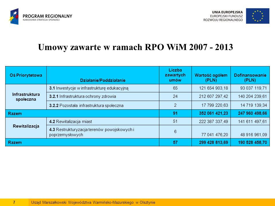 7Urząd Marszałkowski Województwa Warmińsko-Mazurskiego w Olsztynie Umowy zawarte w ramach RPO WiM 2007 - 2013 Oś Priorytetowa Działanie/Poddziałanie Liczba zawartych umów Wartość ogółem (PLN) Dofinansowanie (PLN) Infrastruktura społeczna 3.1 Inwestycje w infrastrukturę edukacyjną65121 654 903,1893 037 119,71 3.2.1 Infrastruktura ochrony zdrowia24212 607 297,42140 204 239,61 3.2.2 Pozostała infrastruktura społeczna217 799 220,6314 719 139,34 Razem91352 061 421,23247 960 498,66 Rewitalizacja 4.2 Rewitalizacja miast51222 387 337,49141 611 497,61 4.3 Restrukturyzacja terenów powojskowych i poprzemysłowych 6 77 041 476,2048 916 961,09 Razem57299 428 813,69190 528 458,70