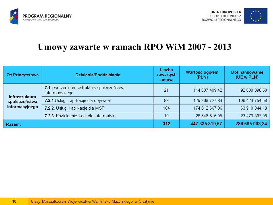 10Urząd Marszałkowski Województwa Warmińsko-Mazurskiego w Olsztynie Umowy zawarte w ramach RPO WiM 2007 - 2013 Oś PriorytetowaDziałanie/Poddziałanie Liczba zawartych umów Wartość ogółem (PLN) Dofinansowanie (UE w PLN) Infrastruktura społeczeństwa informacyjnego 7.1 Tworzenie infrastruktury społeczeństwa informacyjnego 21114 807 409,4292 880 896,50 7.2.1 Usługi i aplikacje dla obywateli88129 368 727,84106 424 754,58 7.2.2.