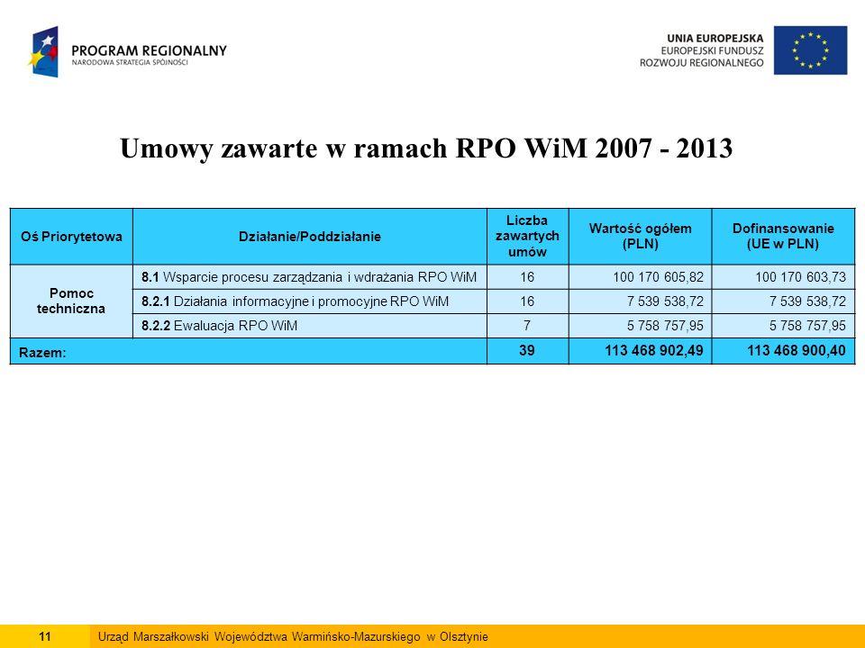 11Urząd Marszałkowski Województwa Warmińsko-Mazurskiego w Olsztynie Umowy zawarte w ramach RPO WiM 2007 - 2013 Oś PriorytetowaDziałanie/Poddziałanie Liczba zawartych umów Wartość ogółem (PLN) Dofinansowanie (UE w PLN) Pomoc techniczna 8.1 Wsparcie procesu zarządzania i wdrażania RPO WiM16100 170 605,82100 170 603,73 8.2.1 Działania informacyjne i promocyjne RPO WiM167 539 538,72 8.2.2 Ewaluacja RPO WiM75 758 757,95 Razem: 39113 468 902,49113 468 900,40