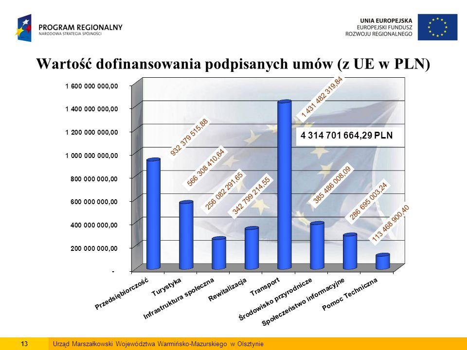 13Urząd Marszałkowski Województwa Warmińsko-Mazurskiego w Olsztynie Wartość dofinansowania podpisanych umów (z UE w PLN) *