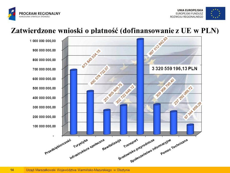 14Urząd Marszałkowski Województwa Warmińsko-Mazurskiego w Olsztynie Zatwierdzone wnioski o płatność (dofinansowanie z UE w PLN) *