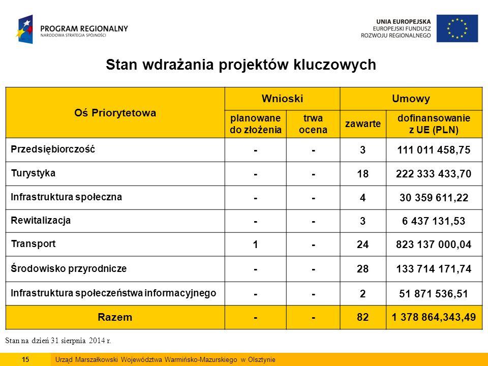 15Urząd Marszałkowski Województwa Warmińsko-Mazurskiego w Olsztynie Stan wdrażania projektów kluczowych Oś Priorytetowa WnioskiUmowy planowane do złożenia trwa ocena zawarte dofinansowanie z UE (PLN) Przedsiębiorczość --3111 011 458,75 Turystyka --18222 333 433,70 Infrastruktura społeczna --430 359 611,22 Rewitalizacja --36 437 131,53 Transport 1-24823 137 000,04 Środowisko przyrodnicze --28133 714 171,74 Infrastruktura społeczeństwa informacyjnego --251 871 536,51 Razem--821 378 864,343,49 Stan na dzień 31 sierpnia 2014 r.