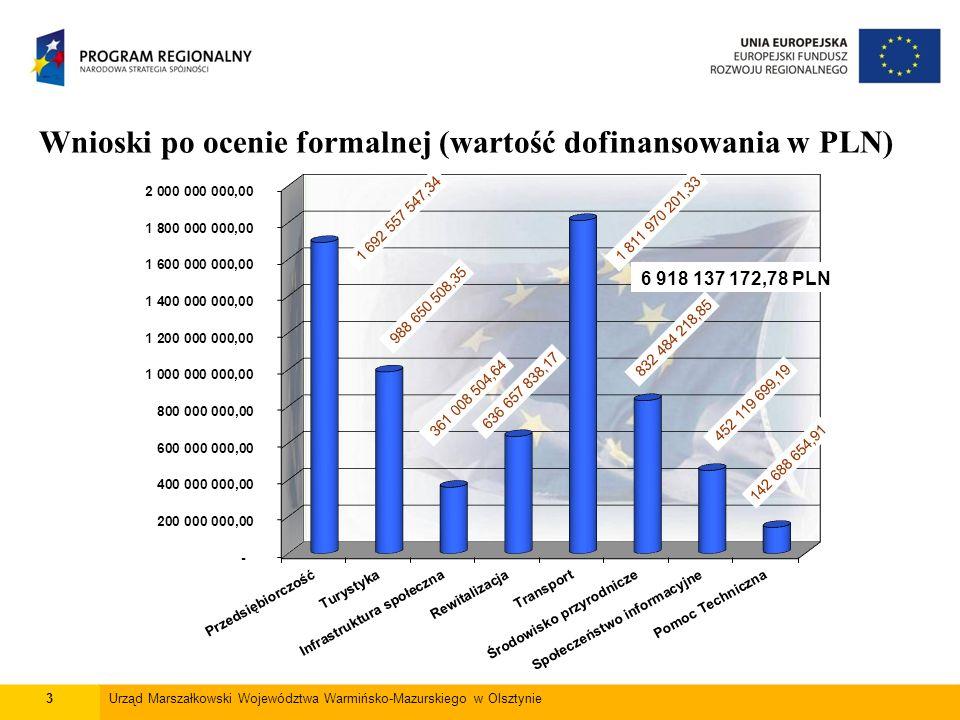 3Urząd Marszałkowski Województwa Warmińsko-Mazurskiego w Olsztynie Wnioski po ocenie formalnej (wartość dofinansowania w PLN)