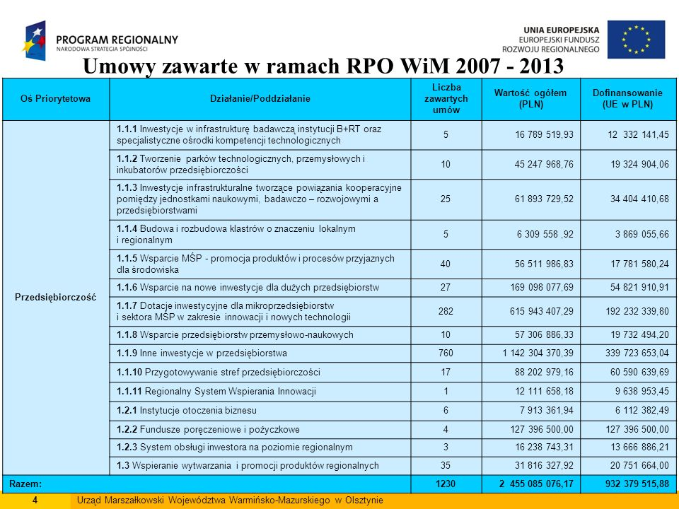 4Urząd Marszałkowski Województwa Warmińsko-Mazurskiego w Olsztynie Umowy zawarte w ramach RPO WiM 2007 - 2013 Oś PriorytetowaDziałanie/Poddziałanie Liczba zawartych umów Wartość ogółem (PLN) Dofinansowanie (UE w PLN) Przedsiębiorczość 1.1.1 Inwestycje w infrastrukturę badawczą instytucji B+RT oraz specjalistyczne ośrodki kompetencji technologicznych 516 789 519,9312 332 141,45 1.1.2 Tworzenie parków technologicznych, przemysłowych i inkubatorów przedsiębiorczości 1045 247 968,7619 324 904,06 1.1.3 Inwestycje infrastrukturalne tworzące powiązania kooperacyjne pomiędzy jednostkami naukowymi, badawczo – rozwojowymi a przedsiębiorstwami 2561 893 729,5234 404 410,68 1.1.4 Budowa i rozbudowa klastrów o znaczeniu lokalnym i regionalnym 56 309 558,923 869 055,66 1.1.5 Wsparcie MŚP - promocja produktów i procesów przyjaznych dla środowiska 4056 511 986,8317 781 580,24 1.1.6 Wsparcie na nowe inwestycje dla dużych przedsiębiorstw27169 098 077,6954 821 910,91 1.1.7 Dotacje inwestycyjne dla mikroprzedsiębiorstw i sektora MŚP w zakresie innowacji i nowych technologii 282615 943 407,29192 232 339,80 1.1.8 Wsparcie przedsiębiorstw przemysłowo-naukowych1057 306 886,3319 732 494,20 1.1.9 Inne inwestycje w przedsiębiorstwa7601 142 304 370,39339 723 653,04 1.1.10 Przygotowywanie stref przedsiębiorczości1788 202 979,1660 590 639,69 1.1.11 Regionalny System Wspierania Innowacji112 111 658,189 638 953,45 1.2.1 Instytucje otoczenia biznesu67 913 361,946 112 382,49 1.2.2 Fundusze poręczeniowe i pożyczkowe4127 396 500,00 1.2.3 System obsługi inwestora na poziomie regionalnym316 238 743,3113 666 886,21 1.3 Wspieranie wytwarzania i promocji produktów regionalnych3531 816 327,9220 751 664,00 Razem:12302 455 085 076,17932 379 515,88