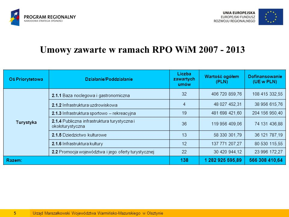 5Urząd Marszałkowski Województwa Warmińsko-Mazurskiego w Olsztynie Umowy zawarte w ramach RPO WiM 2007 - 2013 Oś PriorytetowaDziałanie/Poddziałanie Liczba zawartych umów Wartość ogółem (PLN) Dofinansowanie (UE w PLN) Turystyka 2.1.1 Baza noclegowa i gastronomiczna 32406 720 859,76108 415 332,55 2.1.2 Infrastruktura uzdrowiskowa 448 027 452,3138 956 615,76 2.1.3 Infrastruktura sportowo – rekreacyjna19481 698 421,60204 156 950,40 2.1.4 Publiczna infrastruktura turystyczna i okołoturystyczna 36119 956 409,0674 131 436,88 2.1.5 Dziedzictwo kulturowe1358 330 301,7936 121 787,19 2.1.6 Infrastruktura kultury12137 771 207,2780 530 115,55 2.2 Promocja województwa i jego oferty turystycznej2230 420 944,1223 996 172,27 Razem: 1381 282 925 595,89566 308 410,64