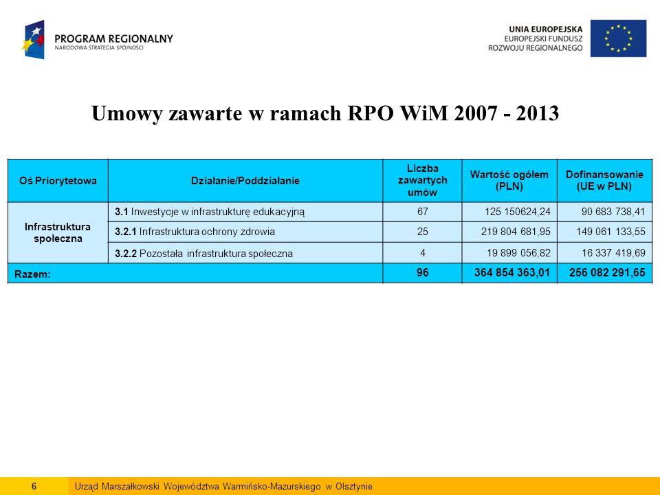 6Urząd Marszałkowski Województwa Warmińsko-Mazurskiego w Olsztynie Umowy zawarte w ramach RPO WiM 2007 - 2013 Oś PriorytetowaDziałanie/Poddziałanie Liczba zawartych umów Wartość ogółem (PLN) Dofinansowanie (UE w PLN) Infrastruktura społeczna 3.1 Inwestycje w infrastrukturę edukacyjną67 125 150624,2490 683 738,41 3.2.1 Infrastruktura ochrony zdrowia25219 804 681,95149 061 133,55 3.2.2 Pozostała infrastruktura społeczna419 899 056,8216 337 419,69 Razem: 96364 854 363,01256 082 291,65