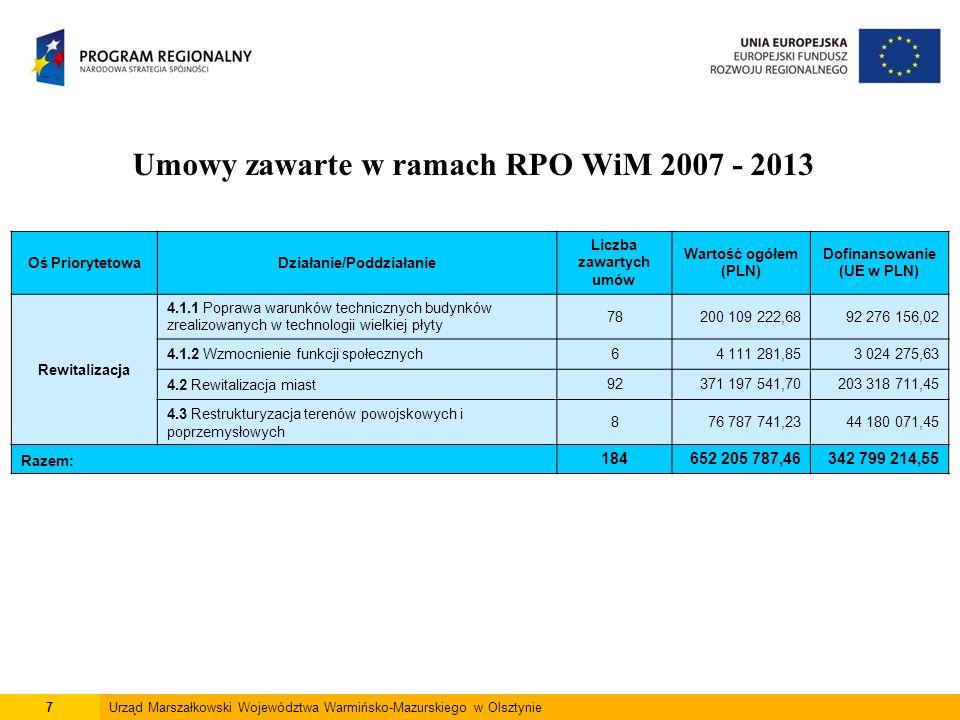 7Urząd Marszałkowski Województwa Warmińsko-Mazurskiego w Olsztynie Umowy zawarte w ramach RPO WiM 2007 - 2013 Oś PriorytetowaDziałanie/Poddziałanie Liczba zawartych umów Wartość ogółem (PLN) Dofinansowanie (UE w PLN) Rewitalizacja 4.1.1 Poprawa warunków technicznych budynków zrealizowanych w technologii wielkiej płyty 78200 109 222,6892 276 156,02 4.1.2 Wzmocnienie funkcji społecznych64 111 281,853 024 275,63 4.2 Rewitalizacja miast92371 197 541,70203 318 711,45 4.3 Restrukturyzacja terenów powojskowych i poprzemysłowych 876 787 741,2344 180 071,45 Razem: 184652 205 787,46342 799 214,55