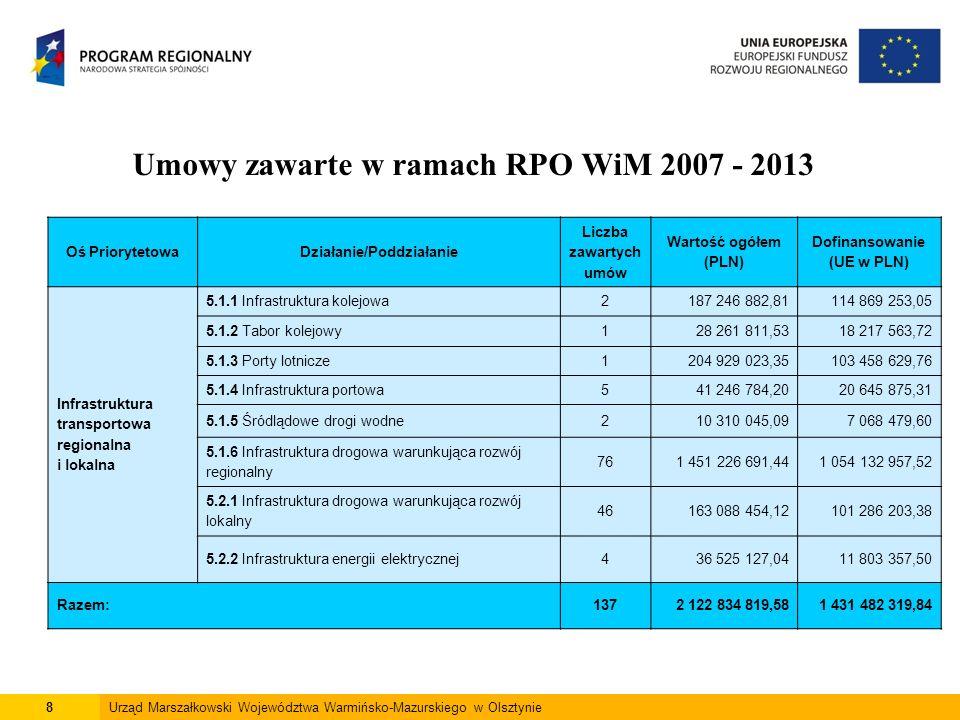 8Urząd Marszałkowski Województwa Warmińsko-Mazurskiego w Olsztynie Umowy zawarte w ramach RPO WiM 2007 - 2013 Oś PriorytetowaDziałanie/Poddziałanie Liczba zawartych umów Wartość ogółem (PLN) Dofinansowanie (UE w PLN) Infrastruktura transportowa regionalna i lokalna 5.1.1 Infrastruktura kolejowa2187 246 882,81114 869 253,05 5.1.2 Tabor kolejowy128 261 811,5318 217 563,72 5.1.3 Porty lotnicze1204 929 023,35103 458 629,76 5.1.4 Infrastruktura portowa 541 246 784,2020 645 875,31 5.1.5 Śródlądowe drogi wodne210 310 045,097 068 479,60 5.1.6 Infrastruktura drogowa warunkująca rozwój regionalny 761 451 226 691,441 054 132 957,52 5.2.1 Infrastruktura drogowa warunkująca rozwój lokalny 46163 088 454,12101 286 203,38 5.2.2 Infrastruktura energii elektrycznej436 525 127,0411 803 357,50 Razem:1372 122 834 819,581 431 482 319,84