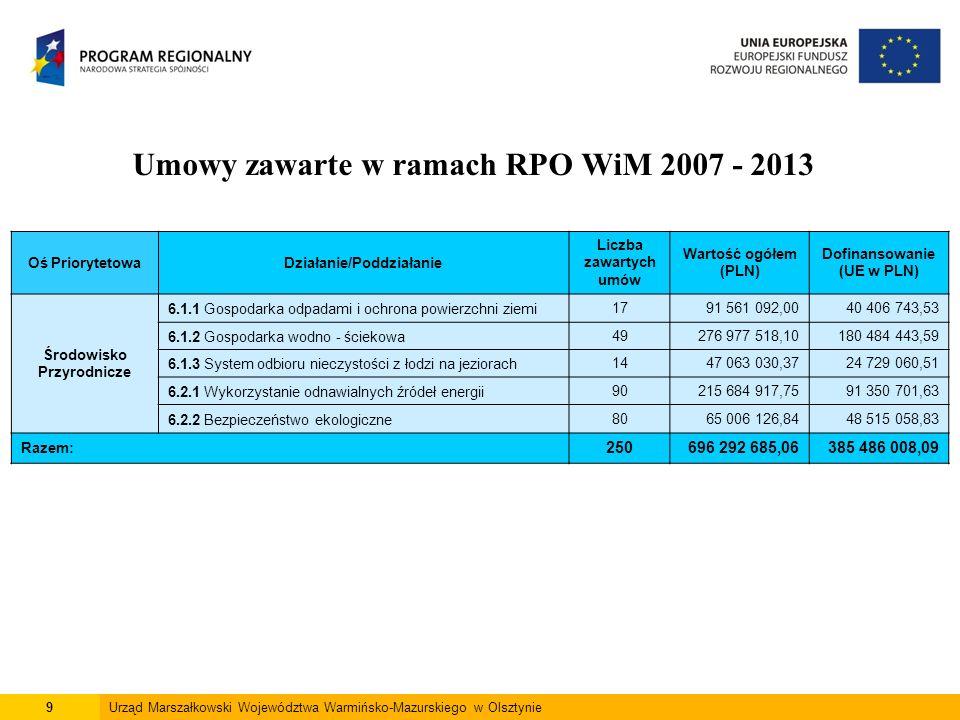 9Urząd Marszałkowski Województwa Warmińsko-Mazurskiego w Olsztynie Umowy zawarte w ramach RPO WiM 2007 - 2013 Oś PriorytetowaDziałanie/Poddziałanie Liczba zawartych umów Wartość ogółem (PLN) Dofinansowanie (UE w PLN) Środowisko Przyrodnicze 6.1.1 Gospodarka odpadami i ochrona powierzchni ziemi1791 561 092,0040 406 743,53 6.1.2 Gospodarka wodno - ściekowa49276 977 518,10180 484 443,59 6.1.3 System odbioru nieczystości z łodzi na jeziorach1447 063 030,3724 729 060,51 6.2.1 Wykorzystanie odnawialnych źródeł energii90215 684 917,7591 350 701,63 6.2.2 Bezpieczeństwo ekologiczne8065 006 126,8448 515 058,83 Razem: 250696 292 685,06385 486 008,09