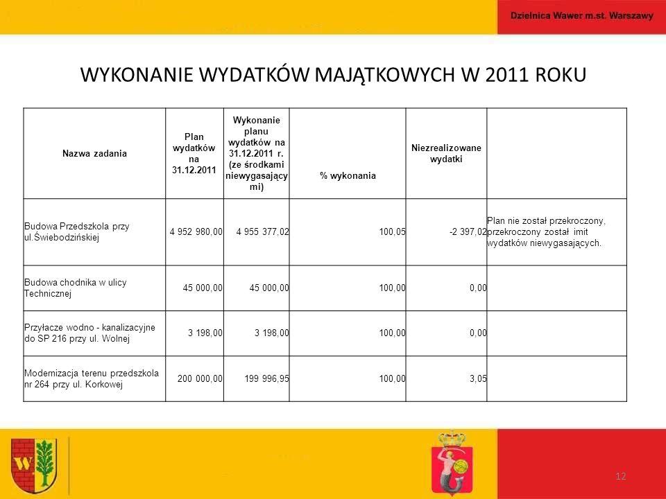 WYKONANIE WYDATKÓW MAJĄTKOWYCH W 2011 ROKU 12 Nazwa zadania Plan wydatków na 31.12.2011 Wykonanie planu wydatków na 31.12.2011 r.