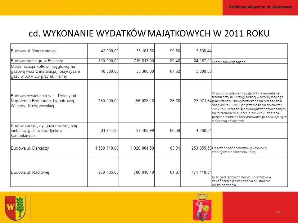 cd. WYKONANIE WYDATKÓW MAJĄTKOWYCH W 2011 ROKU 15 Budowa ul.