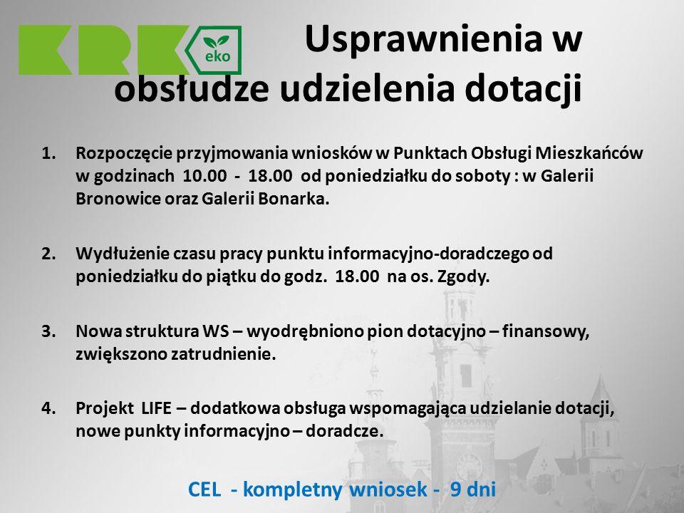 Usprawnienia w obsłudze udzielenia dotacji 1.Rozpoczęcie przyjmowania wniosków w Punktach Obsługi Mieszkańców w godzinach 10.00 - 18.00 od poniedziałku do soboty : w Galerii Bronowice oraz Galerii Bonarka.