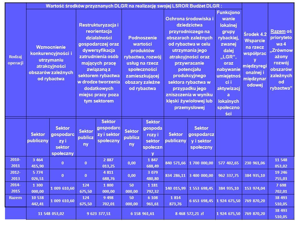"""Rodzaj operacji Wartość środków przyznanych DLGR na realizację swojej LSROR Budżet DLGR : Środek 4.2 Wsparcie na rzecz współprac y międzyregi onalnej i międzynar odowej Razem oś prioryteto wa 4 """"Zrównow ażony rozwój obszarów zależnych od rybactwa Wzmocnienie konkurencyjności i utrzymaniu atrakcyjności obszarów zależnych od rybactwa Restrukturyzacja i reorientacja działalności gospodarczej oraz dywersyfikacja zatrudnienia osób mających pracę związaną z sektorem rybactwa w drodze tworzenia dodatkowych miejsc pracy poza tym sektorem Podnoszenie wartości produktów rybactwa, rozwój usług na rzecz społeczności zamieszkującej obszary zależne od rybactwa Ochrona środowiska i dziedzictwa przyrodniczego na obszarach zależnych od rybactwa w celu utrzymania jego atrakcyjności oraz przywracanie potencjału produkcyjnego sektora rybactwa w przypadku jego zniszczenia w wyniku klęski żywiołowej lub przemysłowej Funkcjono wanie lokalnej grupy rybackiej, zwanej dalej """"LGR , oraz nabywanie umiejętnoś ci i aktywizacj a lokalnych społeczno ści 1 23456 78 Sektor publiczny Sektor gospodarc zy i sektor społeczny Sektor publicz ny Sektor gospodarc zy i sektor społeczny Sektor publicz ny Sektor gospoda rczy i sektor społeczn y Sektor publiczny Sektor gospodarcz y i sektor społeczny 2010- 2011 3 464 415,90 00 2 887 013,25 0,00 1 847 688,49 840 571,661 700 000,00577 402,65230 961,06 11 548 053,02 2012- 2013 5 774 026,51 00 4 811 688,76 0,00 3 079 480,80 834 286,113 400 000,00962 337,75384 935,10 19 246 755,03 2014- 2015 1 300 000,00 1 009 610,60 124 675,50 1 800 000,00 50 000,00 1 181 792,32 140 015,991 553 698,45384 935,10153 974,04 7 698 702,01 Razem 10 538 442,41 1 009 610,60 124 675,50 9 498 702,01 50 000,00 6 108 961,61 1 814 873,76 6 653 698,451 924 675,50769 870,20 38 493 510,05 11 548 053,029 623 377,516 158 961,618 468 572,21 zł1 924 675,50769 870,20 38 493 510,05"""