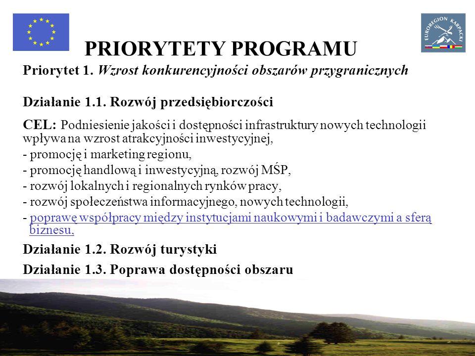 20 PRIORYTETY PROGRAMU Priorytet 1. Wzrost konkurencyjności obszarów przygranicznych Działanie 1.1.
